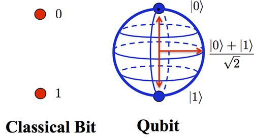 Кубит