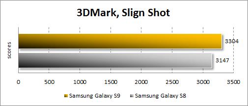 Производительность Samsung Galaxy S9 в 3DMark