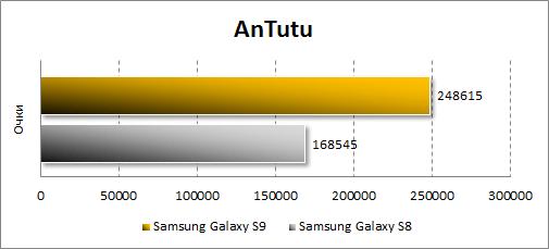 Производительность Samsung Galaxy S9 в Antutu. Рис. 2