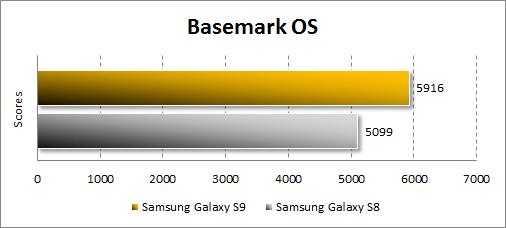 Производительность Samsung Galaxy S9 в BasemarkOS