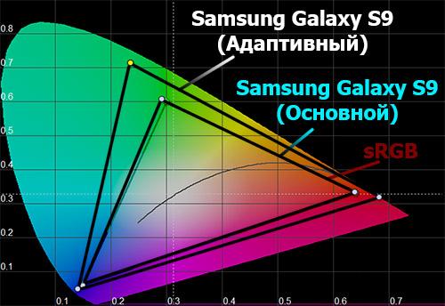 Цветовой охват экрана Samsung Galaxy S9