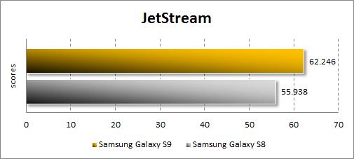 Производительность Samsung Galaxy S9 в JetStream