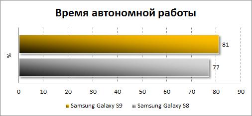 Результаты тестирования автономности Samsung Galaxy S9