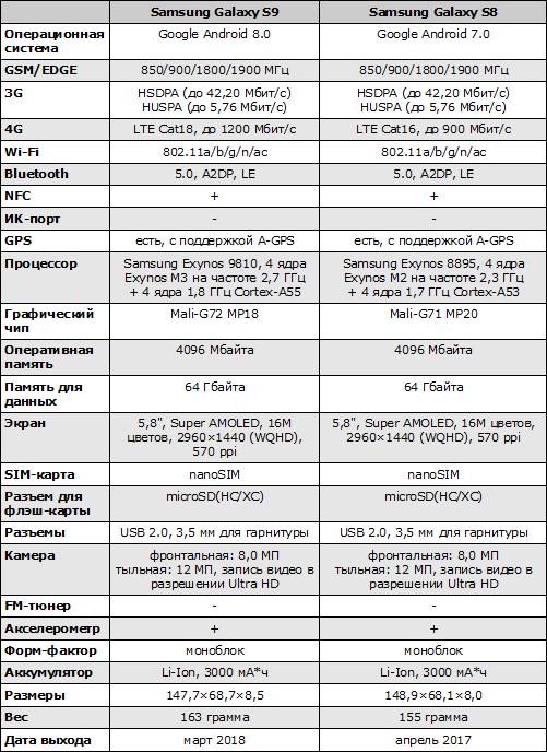 Характеристики Samsung Galaxy S9