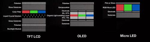 Структура различных технологий дисплеев