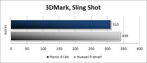 Производительность Honor 9 Lite в 3Dmark