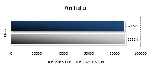 Производительность Honor 9 Lite в Antutu