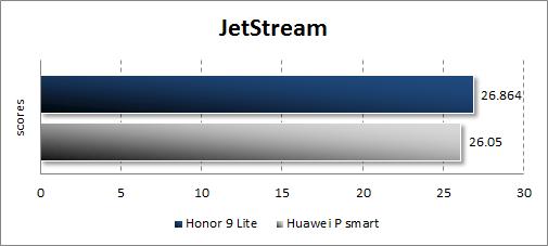 Производительность Honor 9 Lite в JetStream