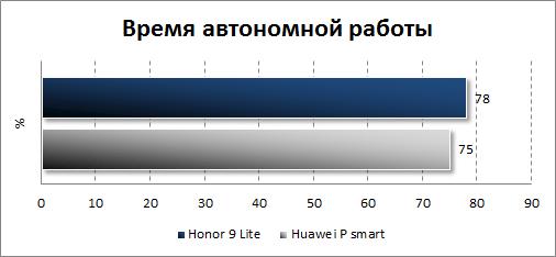 Автономность Honor 9 Lite