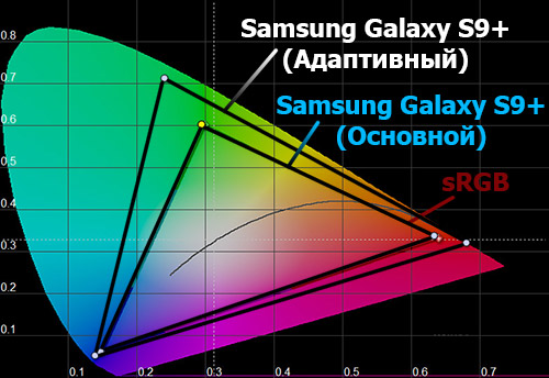 Цветовой охват экрана Samsung Galaxy S9+