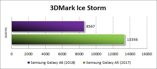 Производительность Samsung Galaxy A6 (2018) в 3DMark