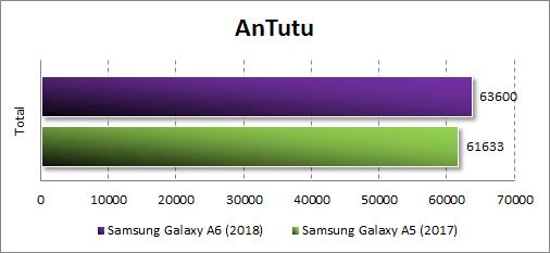 Производительность Samsung Galaxy A6 (2018) в Antutu