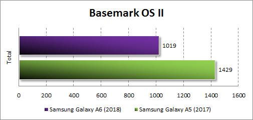 Производительность Samsung Galaxy A6 (2018) в BasemarkOS