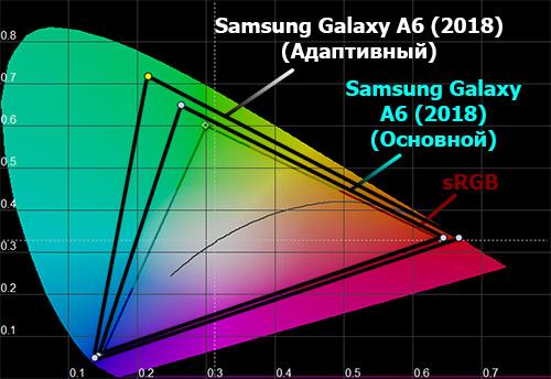 Цветовой охват экрана Samsung Galaxy A6 (2018)