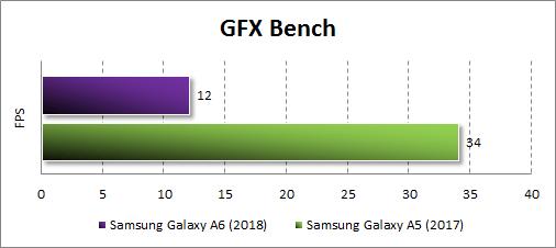 Производительность Samsung Galaxy A6 (2018) в GFX Bench