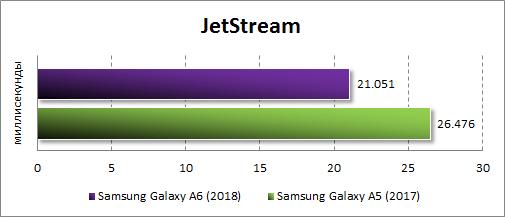 Производительность Samsung Galaxy A6 (2018) в JetStream