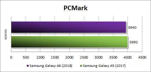 Производительность Samsung Galaxy A6 (2018) в PC Mark