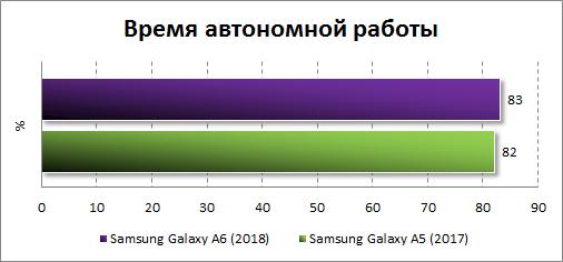 Результаты тестирования автономности Samsung Galaxy A6 (2018)
