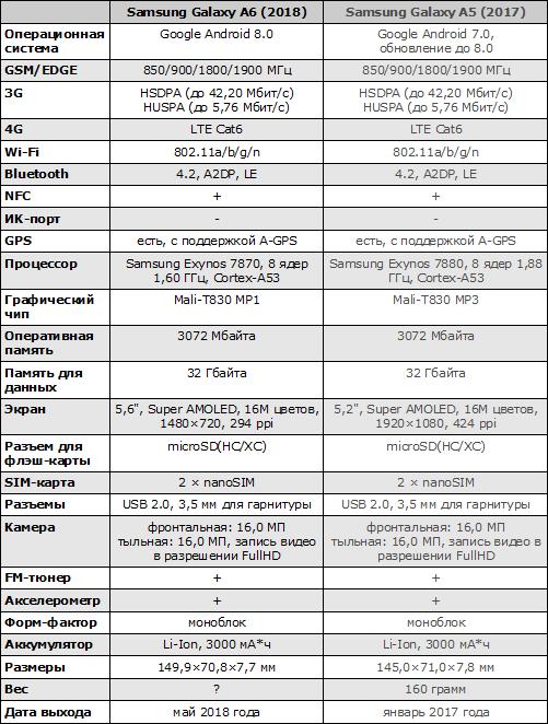 Характеристики Samsung Galaxy A6 (2018)