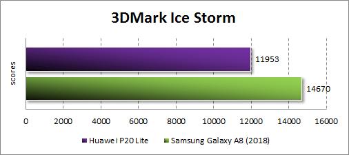 Huawei P20 Lite в 3DMark