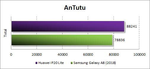 Huawei P20 Lite в Antutu