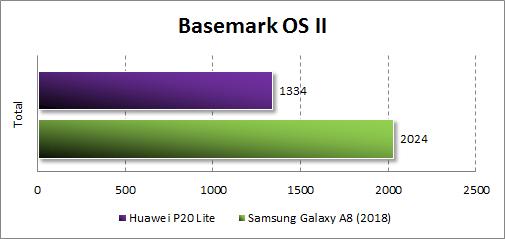 Результаты Huawei P20 Lite в Basemark OS II