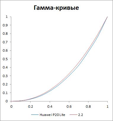 Гамма-кривые дисплея Huawei P20 Lite