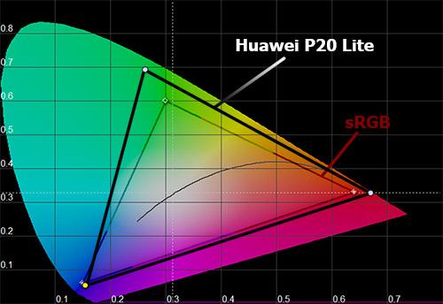 Цветовой охват Huawei P20 Lite