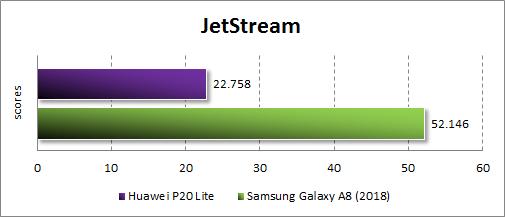 Результаты Huawei P20 Lite в JetStream