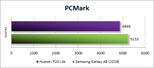 Результаты Huawei P20 Lite в PC Mark 2003