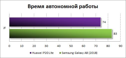 Автономность Huawei P20 Lite