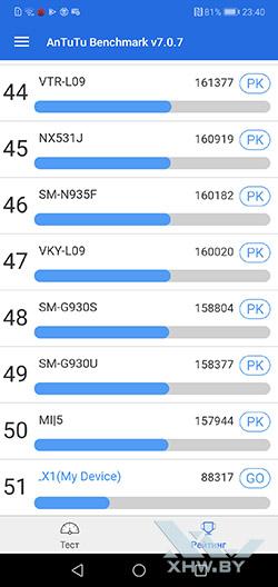 Результаты Huawei P20 Lite в Antutu. Рис. 2