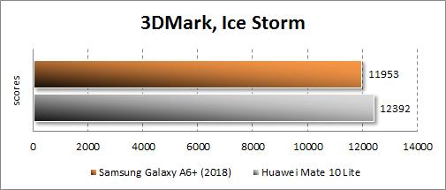 Samsung Galaxy A6+ (2018) в 3DMark