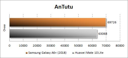 Samsung Galaxy A6+ (2018) в Antutu