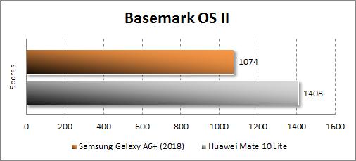 Результаты Samsung Galaxy A6+ (2018) в Basemark OS II
