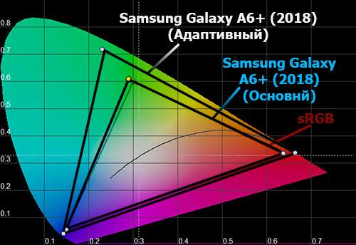 Цветовой охват экрана Galaxy A6+ (2018)