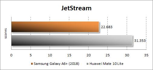 Результаты Samsung Galaxy A6+ (2018) в JetStream
