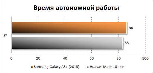 Результаты тестирования автономности Samsung Galaxy A6+ (2018)