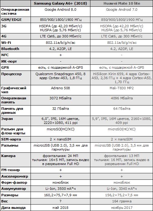 Характеристики Galaxy A6+ (2018)
