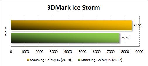 Samsung Galaxy J6 (2018) в 3DMark