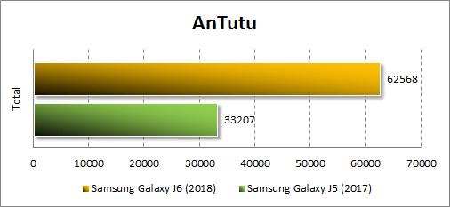 Samsung Galaxy J6 (2018) в Antutu