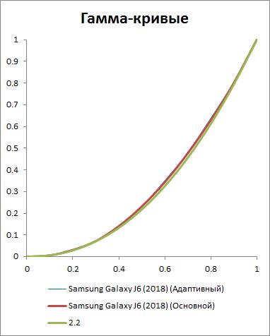 Гамма-кривая экрана Galaxy J6 (2018)