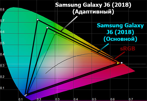 Цветовой охват экрана Galaxy J6 (2018)