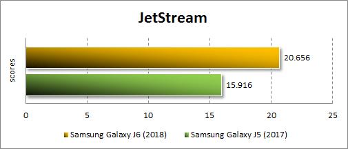 Результаты Samsung Galaxy J6 (2018) в JetStream