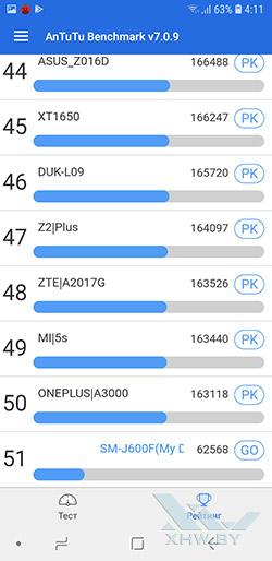 Результаты Samsung Galaxy A6+ (2018) в Antutu. Рис. 2
