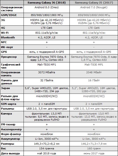 Характеристики Galaxy J6 (2018)
