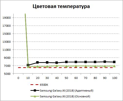 Цветовая температура экрана Galaxy J6 (2018)