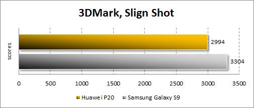 Huawei P20 в 3DMark