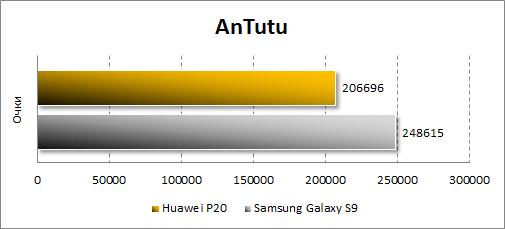 Huawei P20 в Antutu
