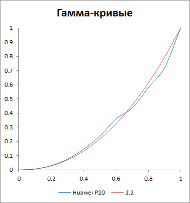 Гамма-кривые дисплея Huawei P20